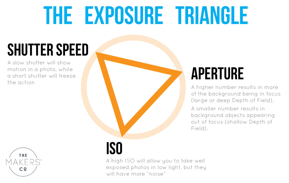 Exposure Triangle photography for beginners